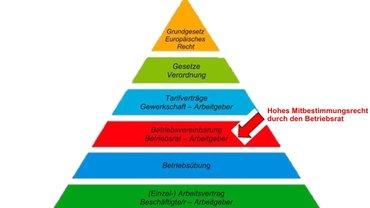 Rechtspyramide